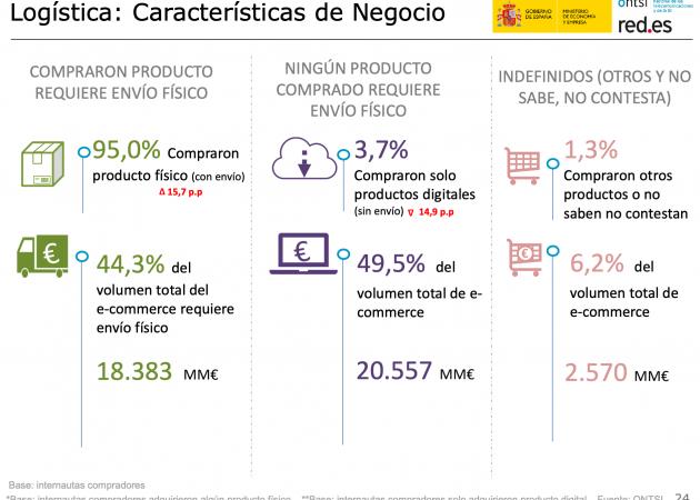 Radiografía oficial del comercio electrónico en España: Claves para planificar el negocio de su tienda on line en 2020