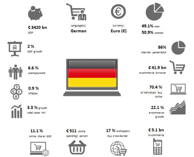 Alemania:  Una tarifa de 2,95 euros por envío evitaría el 16% de las devoluciones, es decir, 80 millones de artículos